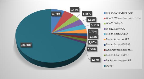 chart-virus
