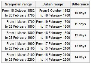 Gregorian Calendar Difference Between Two Dates From Julian To Gregorian Calendar Time And Date How Orthodox Easter Is Calculated Or Why Eastern Orthodox