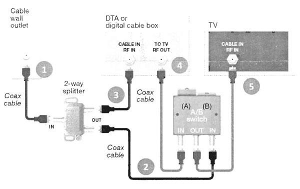 Xfinity Hdmi Wiring Diagram - 21plasticcallingcards \u2022