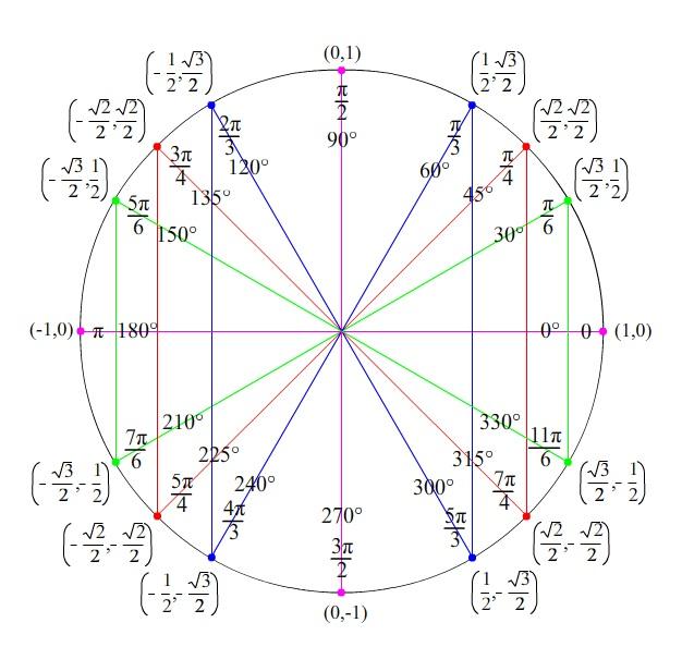 unit circle worksheet answers