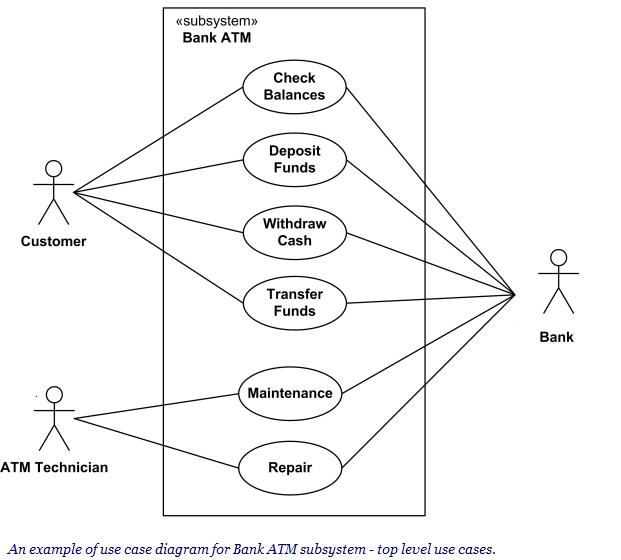 Contoh Saran Contoh Proposal Penelitian Slideshare Pengetahuan Dasar Diagram Use Case Dasar Komputer Buat Pemula