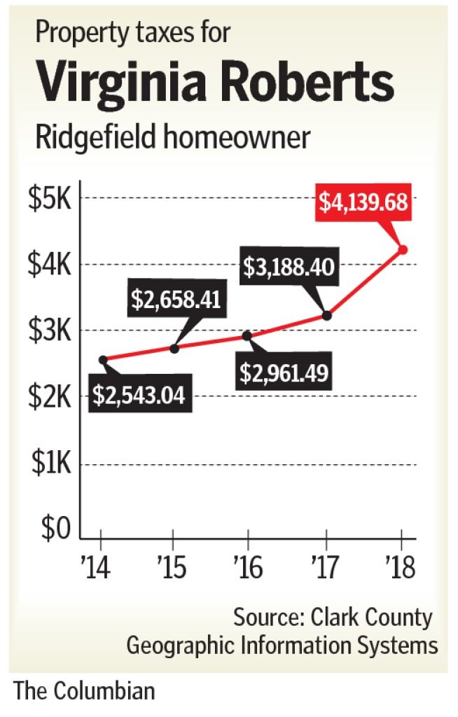 Clark County homeowners take a hit as property taxes pile up The