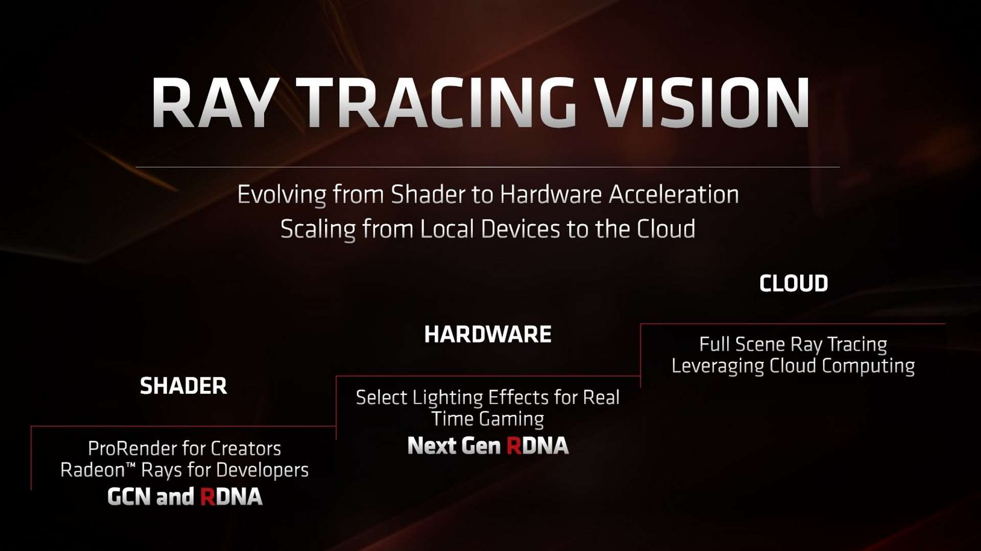 Ambient Lighting For Gaming Amd's Second-gen Rdna Gpus Will Feature Hardware