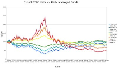 Russell Index Fund