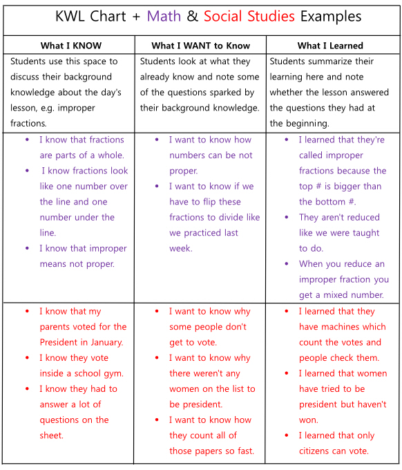 K-W-L Charts - Reading comprehension