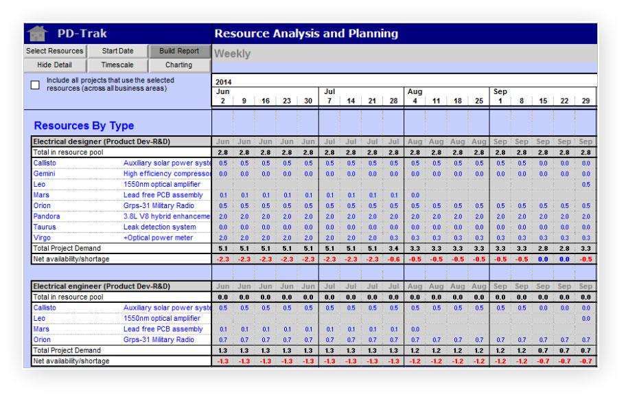 Product Portfolio Management - Resource Planning PD-Trak - resource plan template