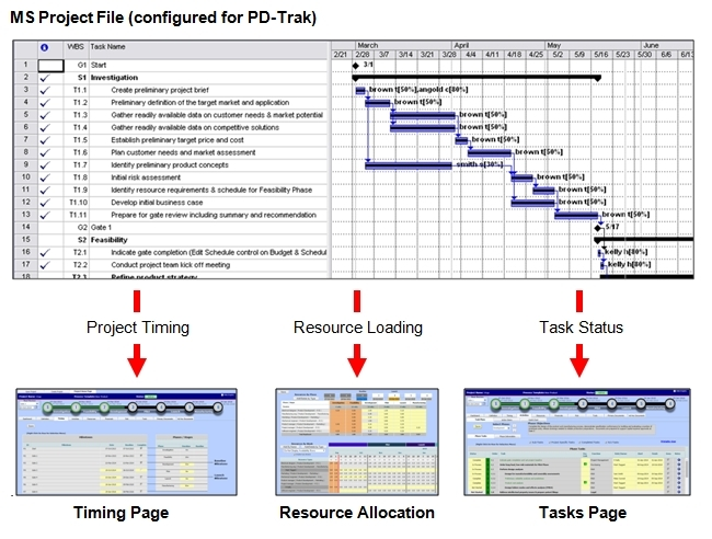 PPM Software offers MS Project Integration PD-Trak