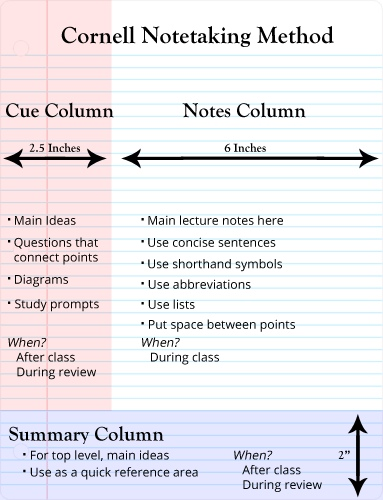 What Is Cornell Note Taking System and How to Use It Wondershare