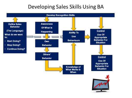 Developing Sales Skills Using BA