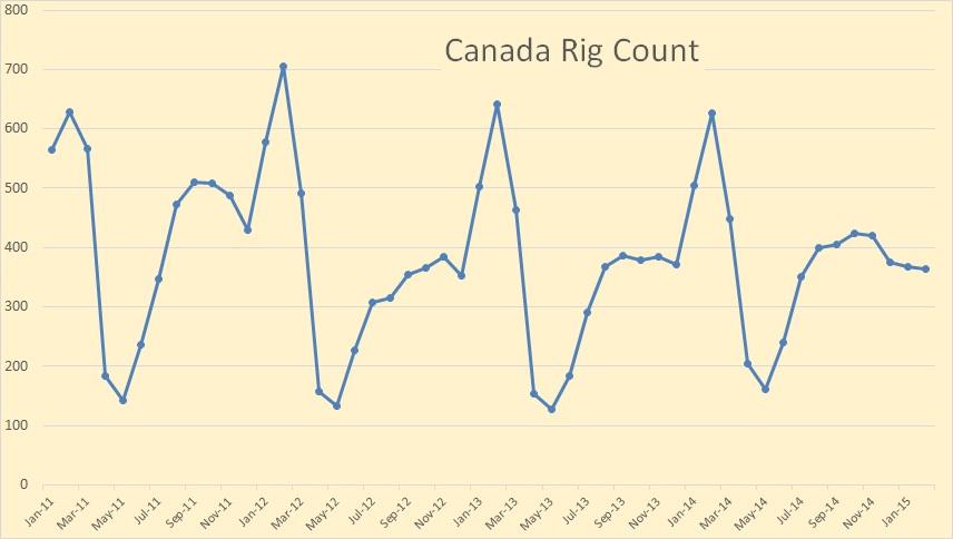 World Rig Counts Declining » Peak Oil Barrel