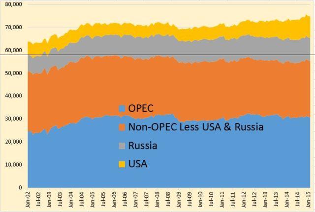 Less Russia & USA