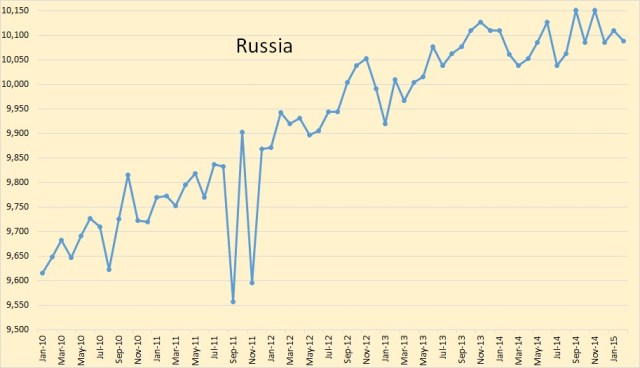 Russia from Jan 10