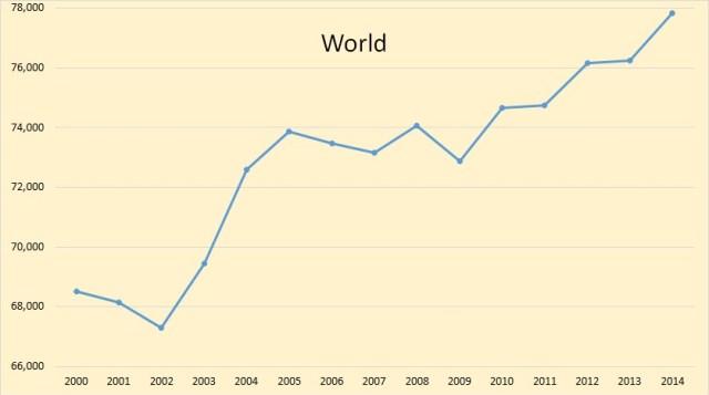 World since 2000