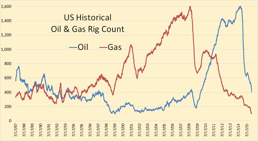 US Oil Rig Count Points To A Sharp Decline In Production » Peak Oil