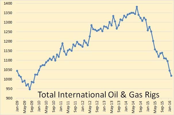 International Rig Count Still Falling » Peak Oil Barrel