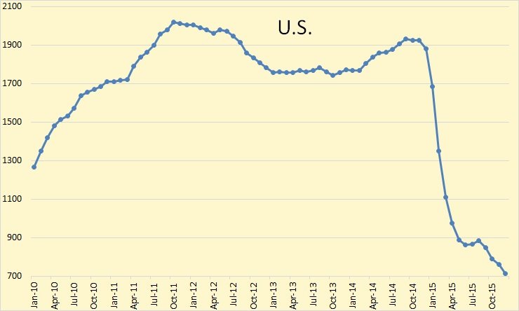 International Rig Count Still Falling Peak Oil News and Message Boards