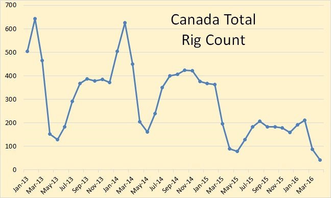 World Rig Count Still Falling Peak Oil News and Message Boards