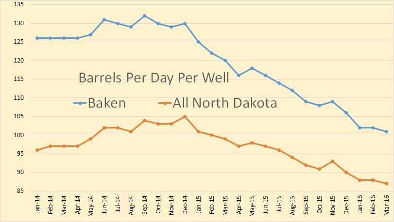 North Dakota Oil Production Declining But Slowly » Peak Oil Barrel