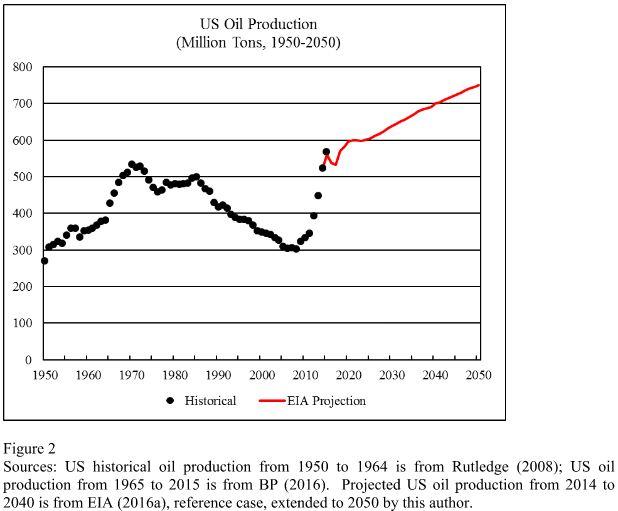 World Energy 2016-2050 Annual Report » Peak Oil Barrel