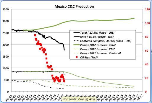 GoM July Production Update » Peak Oil Barrel