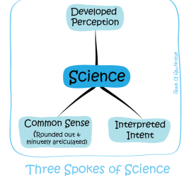 Three Spokes Of Science