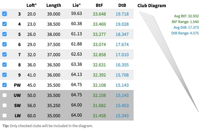 Optimize Your Set with the Clubmaker\u0027s Calculator (MAJOR UPDATE