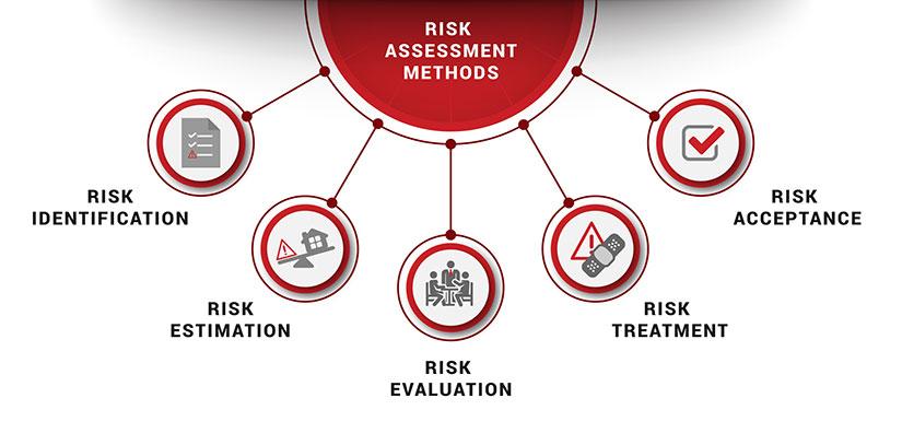 Risk Assessment Methods PECB - risk assessment