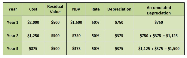 Three Methods Of Depreciation cvfreepro - three methods of depreciation