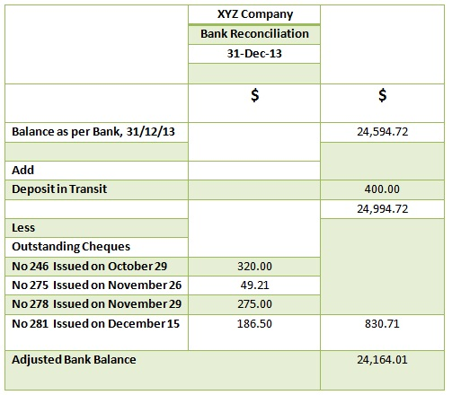 How to Prepare Bank Reconciliation Statement \u2013 PediaaCom