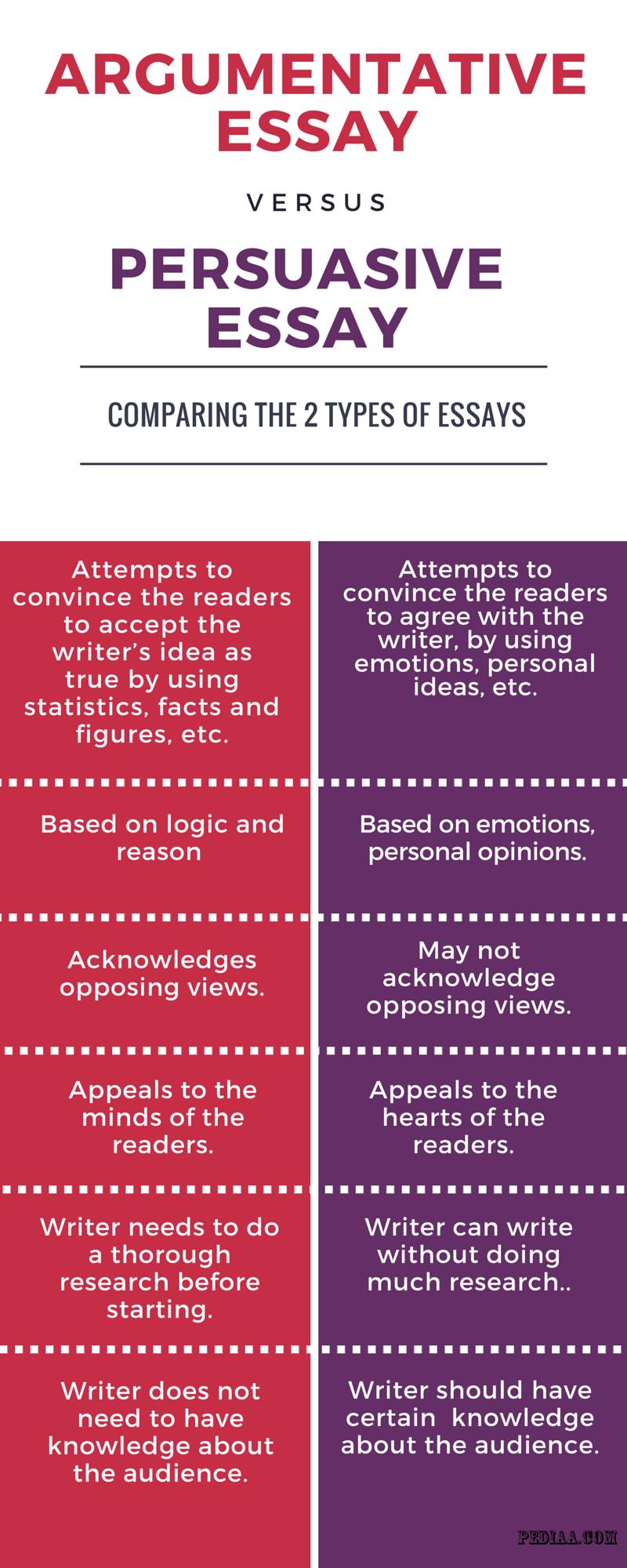 a persuasive essay example