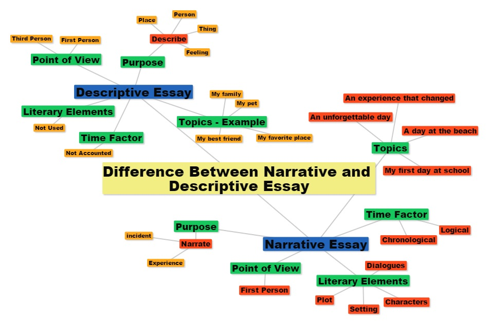 characteristics of a descriptive essay difference between narrative - difference between cover letter and resume