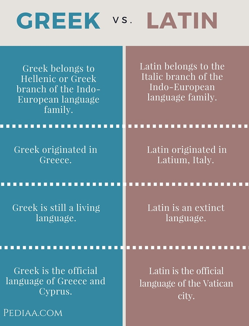 Greek Language Difference Between Greek And Latin