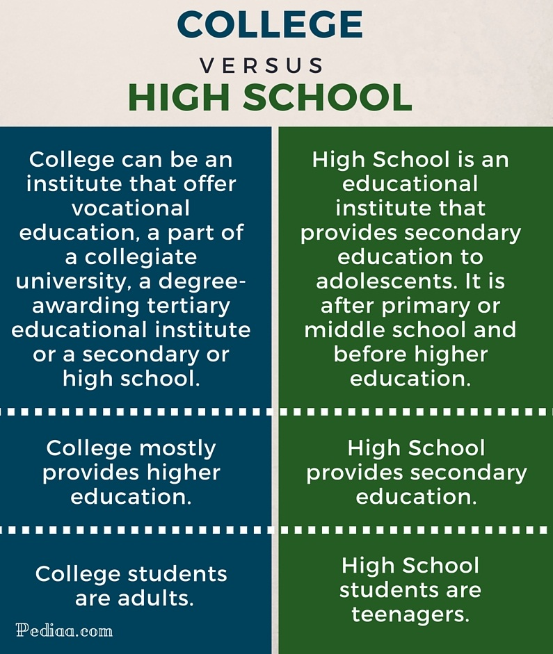 Difference Between College and High School \u2013 PediaaCom