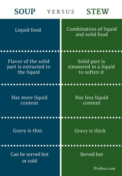 Invigorating Stew Infographic Soup Difference Between Soup Stew Crock Pot Recipes Soup Vs Stew Vs Chowder