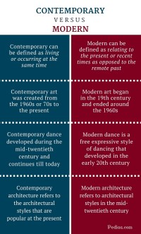 What Is The Difference Between Modern And Contemporary ...