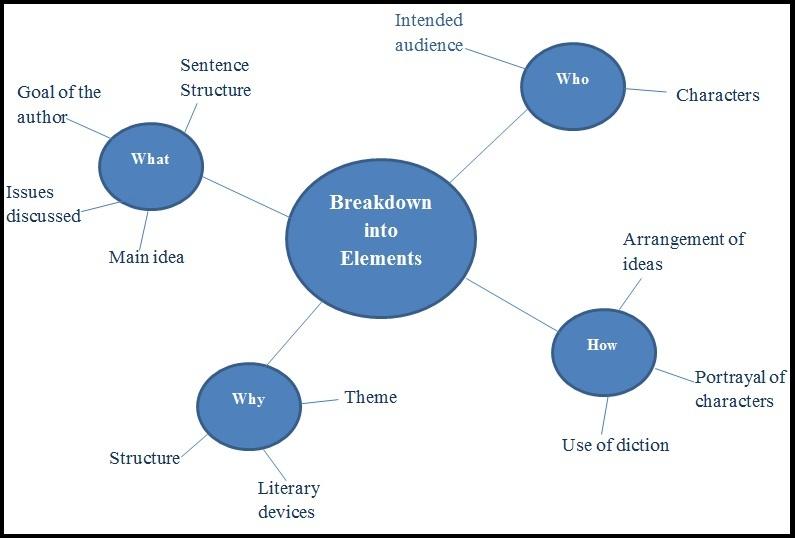 How to Write a Rhetorical Analysis \u2013 PediaaCom