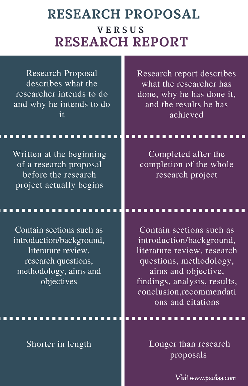research proposal sample corporate governance resume builder research proposal sample corporate governance sample qualitative research proposal published by difference between research proposal and