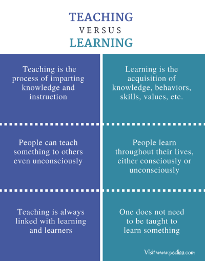 Difference Between Teaching and Learning | Definition, Process, Methods