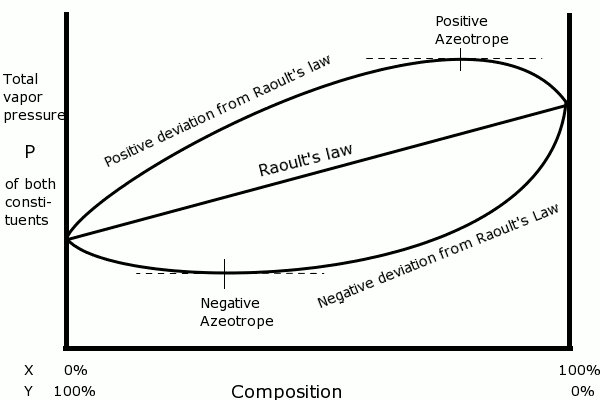 Difference Between Henry39s Law And Raoult39s Law