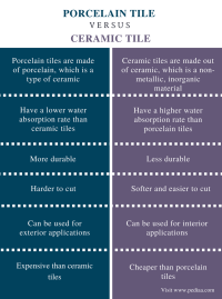 Difference Between Porcelain Tile And Ceramic Tile - Tile ...