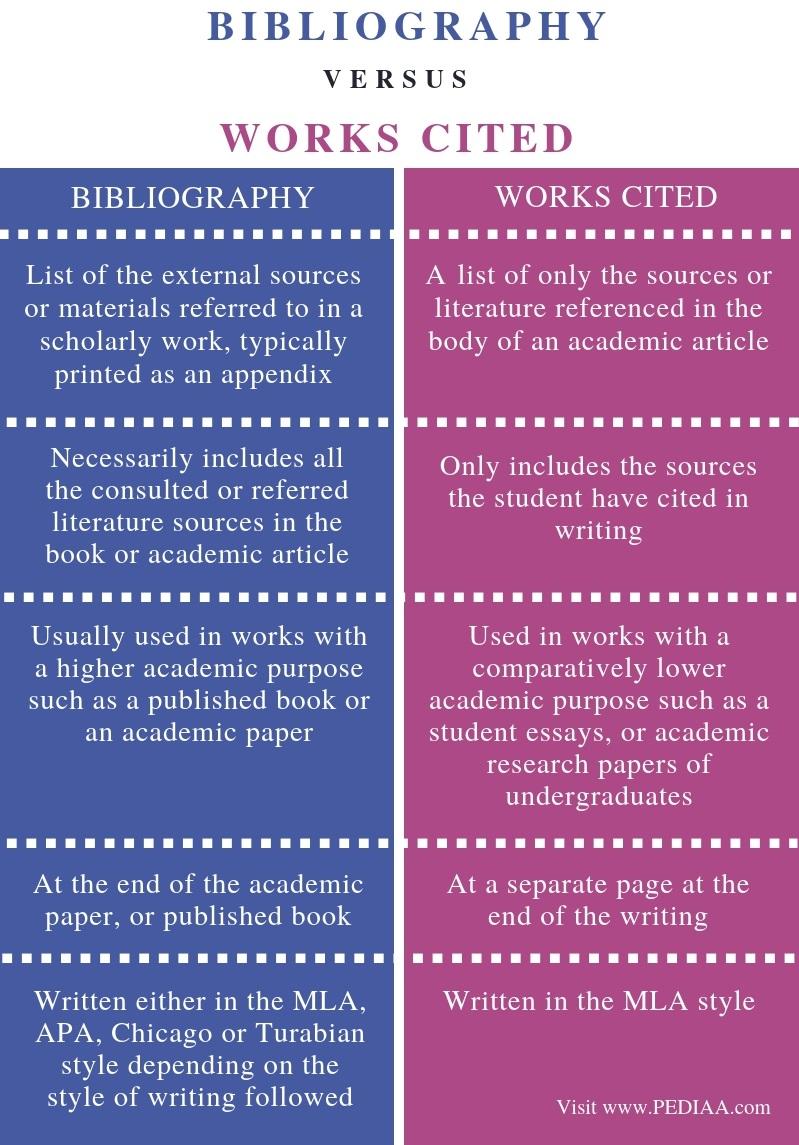 essay work cited