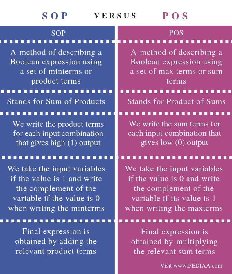 What is the Difference Between SOP and POS \u2013 PediaaCom