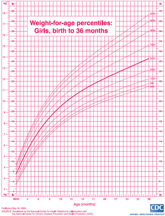 infant girl growth chart - zrom
