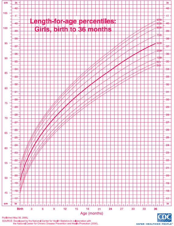 infant growth chart girl - Goalblockety
