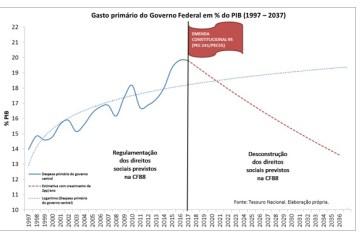 grafico-austeridade1
