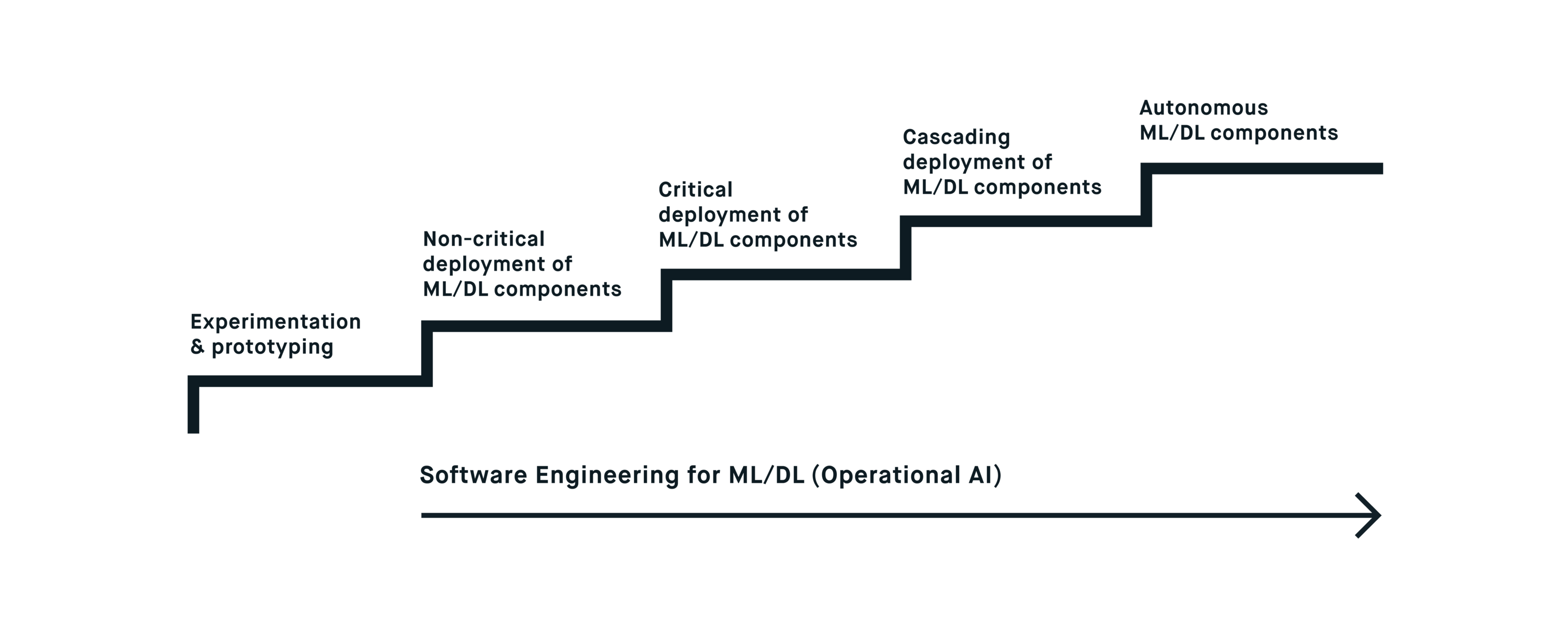 Dl Naar Ml Machine And Deep Learning Experimentation Stage