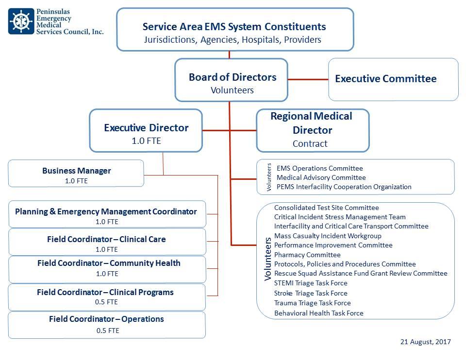Organization Chart - Peninsulas EMS Council - stress management chart
