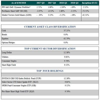 Money Management Firm | Pento Portfolio Strategies LLC | Mid-week Reality Check Podcast