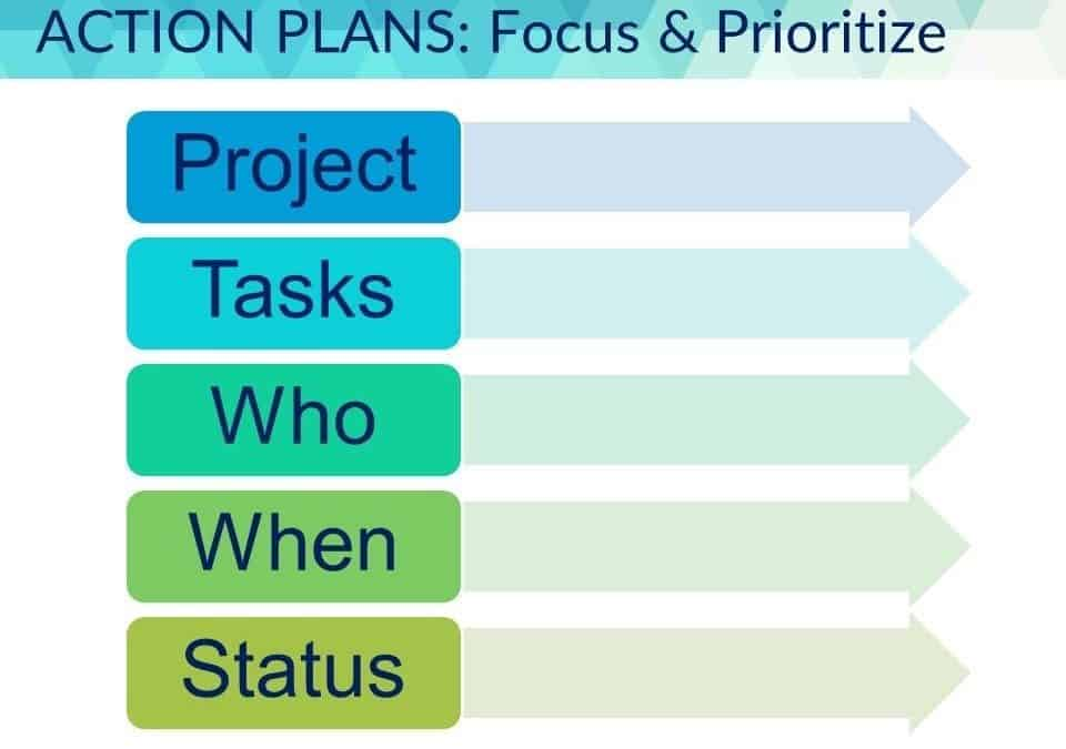 Step 3 of 6 to Coach for Accountability \u2013 Action Plans The People Plan