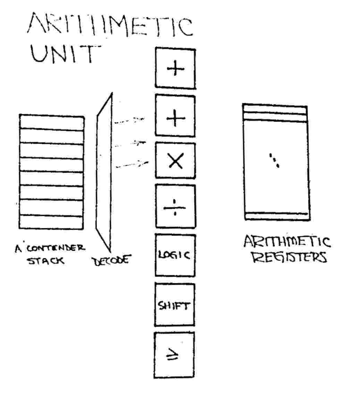 arithmetic logic shift unit with diagram